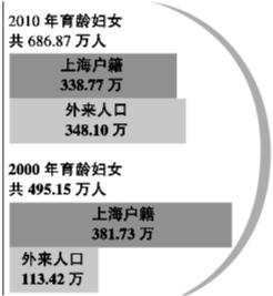 比2000年第五次人口普查增长了1.6个千分点.统计显示