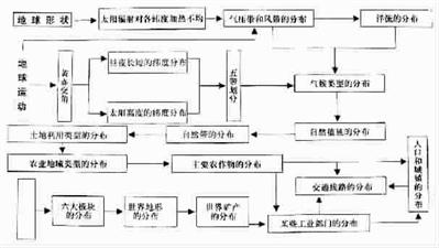美国地理知识结构图