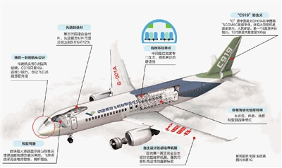 c919客机机舱结构示意图