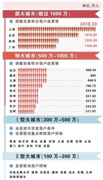 转移人口市民化什么意思_人口普查